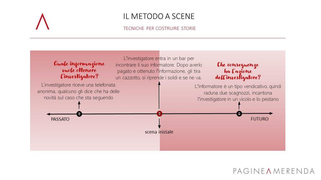 Come funziona il metodo a scene